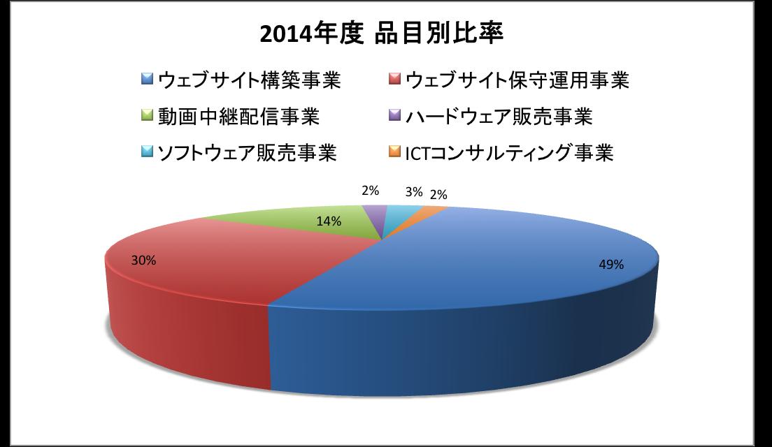 2015品目別比率